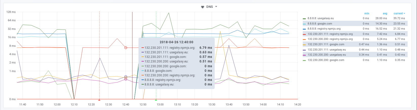 DNS providers failing to respond to requests.